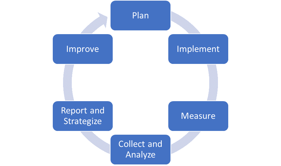 Assessment Cycle Image
